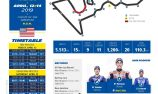 Michelin MotoGP Racecard: Grand Prix of The Americas