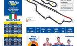 Michelin MotoGP Racecard: Italy